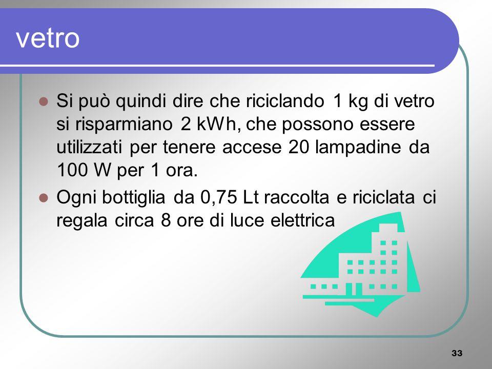 32 IL VETRO Energia necessaria per ottenere 1 kg di vetro (= 2,5 bottiglie di vino da 0,75 Lt ): 6,3 kWh da materia prima [***]; 4,3 kWh da materie seconde (riciclo) [***].