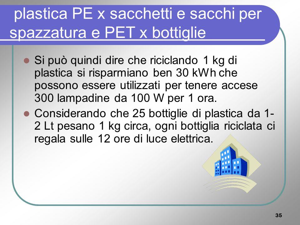 34 LA PLASTICA In realtà non esiste un solo tipo di plastica ma una grande quantità di plastiche, Richiesta energetica: Per un kg di plastica PET da materia prima sono necessari 45 kWh [***]; Per un kg di plastica PET riciclata servono solo 15 kWh [***].