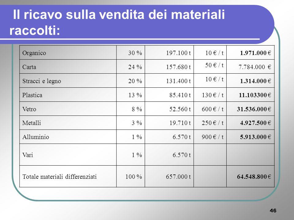 45 Evitiamo di acquistare energia x A questo vanno inoltre aggiunti: il ricavo derivante dal risparmio energetico connesso al riciclaggio dei materiali di scarti.