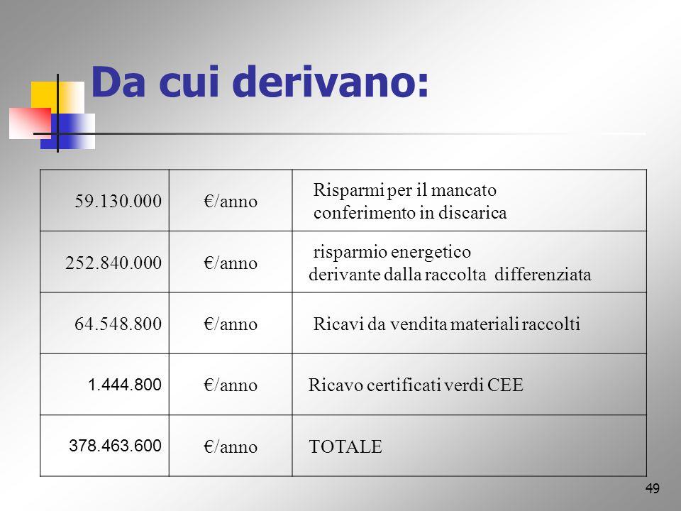 48 Riepilogo regionale: 1.500.000 abitanti; 821.200 ton/anno di rifiuti prodotti; 657.000 ton/anno di materiali selezionabili con una raccolta all80 %.