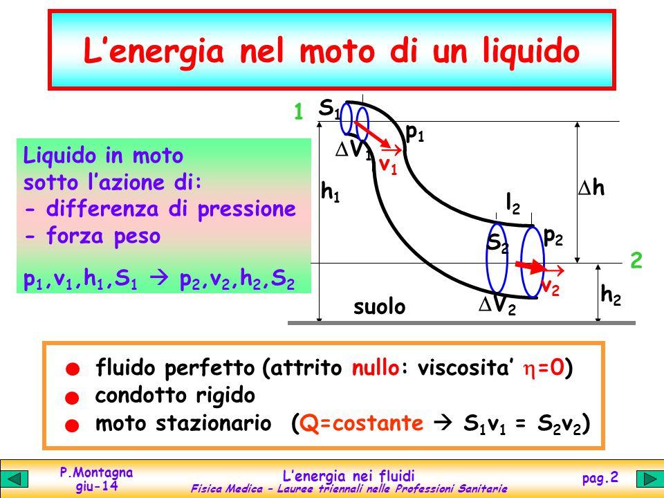 P.Montagna giu-14 Lenergia nei fluidi Fisica Medica – Lauree triennali nelle Professioni Sanitarie pag.2 Lenergia nel moto di un liquido fluido perfetto (attrito nullo: viscosita =0) condotto rigido moto stazionario (Q=costante S 1 v 1 = S 2 v 2 ) Liquido in moto sotto lazione di: - differenza di pressione - forza peso p 1,v 1,h 1,S 1 p 2,v 2,h 2,S 2 h1h1 h h2h2 v1v1 v2v2 S2S2 S1S1 V 1 V 2 suolo p2p2 1 2 l2l2 p1p1
