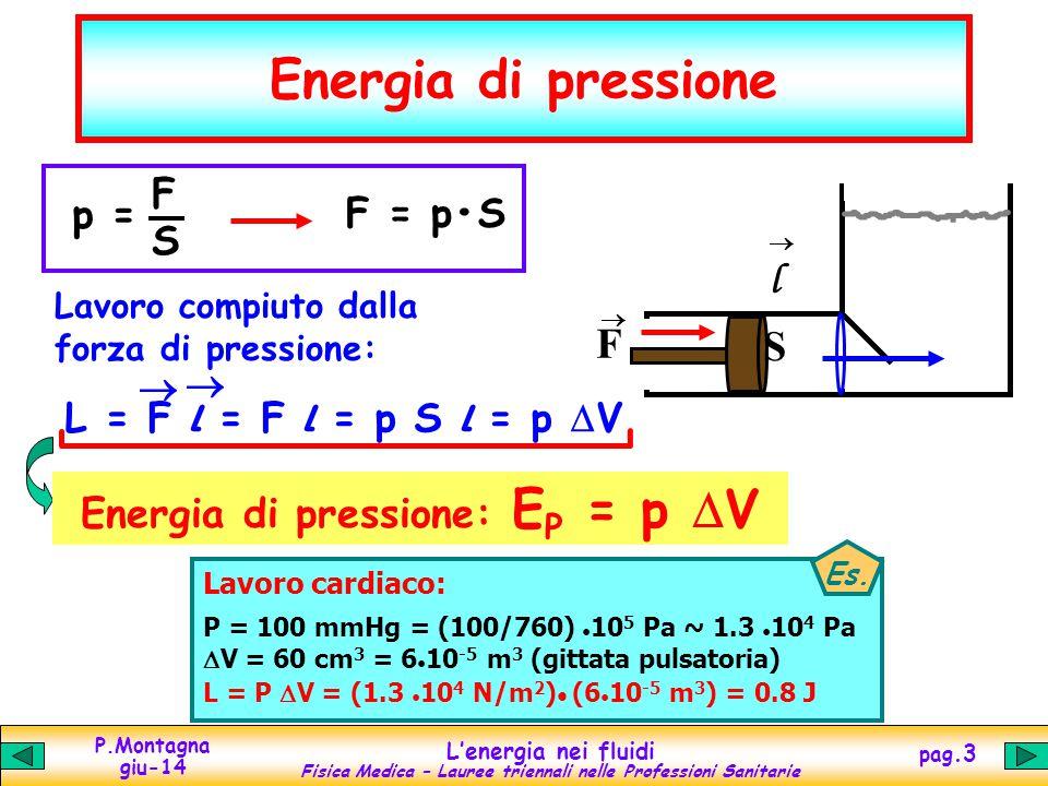 P.Montagna giu-14 Lenergia nei fluidi Fisica Medica – Lauree triennali nelle Professioni Sanitarie pag.3 Energia di pressione S l F S F = pS p = F L = F l = F l = p S l = p V Lavoro compiuto dalla forza di pressione: Energia di pressione: E P = p V Lavoro cardiaco: P = 100 mmHg = (100/760) 10 5 Pa ~ 1.3 10 4 Pa V = 60 cm 3 = 6 10 -5 m 3 (gittata pulsatoria) L = P V = (1.3 10 4 N/m 2 ) (6 10 -5 m 3 ) = 0.8 J Es.