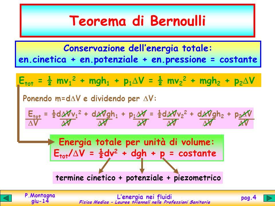 P.Montagna giu-14 Lenergia nei fluidi Fisica Medica – Lauree triennali nelle Professioni Sanitarie pag.4 Teorema di Bernoulli Conservazione dellenergia totale: en.cinetica + en.potenziale + en.pressione = costante E tot = ½ mv 1 2 + mgh 1 + p 1 V = ½ mv 2 2 + mgh 2 + p 2 V Ponendo m=d V e dividendo per V: E tot = ½d Vv 1 2 + d Vgh 1 + p 1 V = ½d Vv 2 2 + d Vgh 2 + p 2 V V V V V V V V Energia totale per unità di volume: E tot / V = ½dv 2 + dgh + p = costante termine cinetico + potenziale + piezometrico