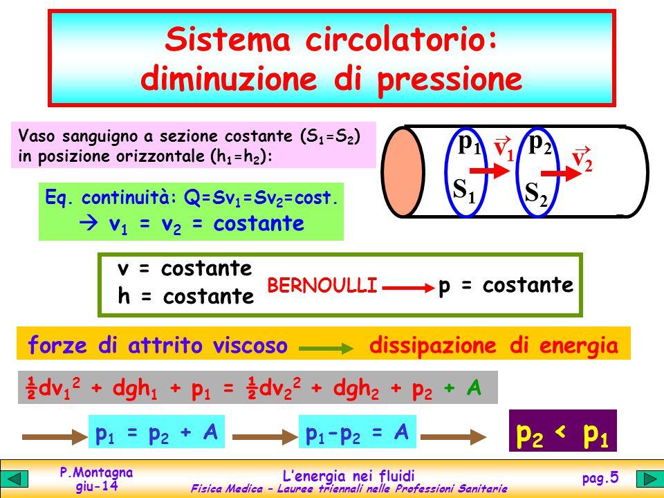 P.Montagna giu-14 Lenergia nei fluidi Fisica Medica – Lauree triennali nelle Professioni Sanitarie pag.5 Sistema circolatorio: diminuzione di pressione S1S1 S2S2 v1v1 v2v2 p1p1 p2p2 Vaso sanguigno a sezione costante (S 1 =S 2 ) in posizione orizzontale (h 1 =h 2 ): Eq.