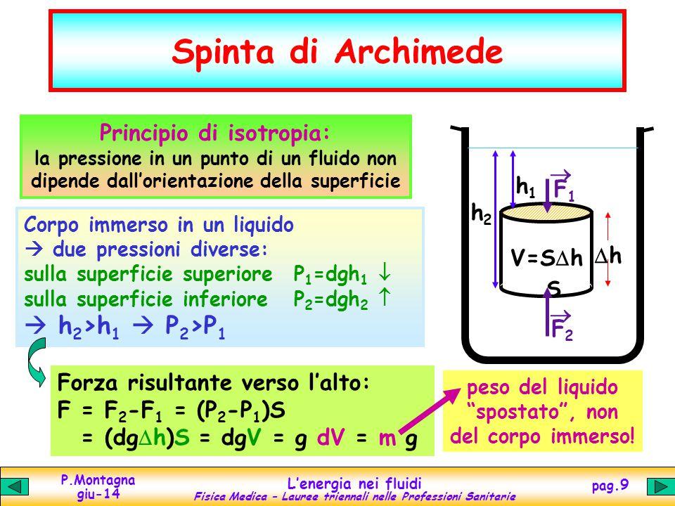 P.Montagna giu-14 Lenergia nei fluidi Fisica Medica – Lauree triennali nelle Professioni Sanitarie pag.9 Spinta di Archimede S V=S h h1h1 h2h2 F2F2 F1F1 h Principio di isotropia: la pressione in un punto di un fluido non dipende dallorientazione della superficie Corpo immerso in un liquido due pressioni diverse: sulla superficie superioreP 1 =dgh 1 sulla superficie inferiore P 2 =dgh 2 h 2 >h 1 P 2 >P 1 Forza risultante verso lalto: F = F 2 -F 1 = (P 2 -P 1 )S = (dg h)S = dgV = g dV = m g peso del liquido spostato, non del corpo immerso!