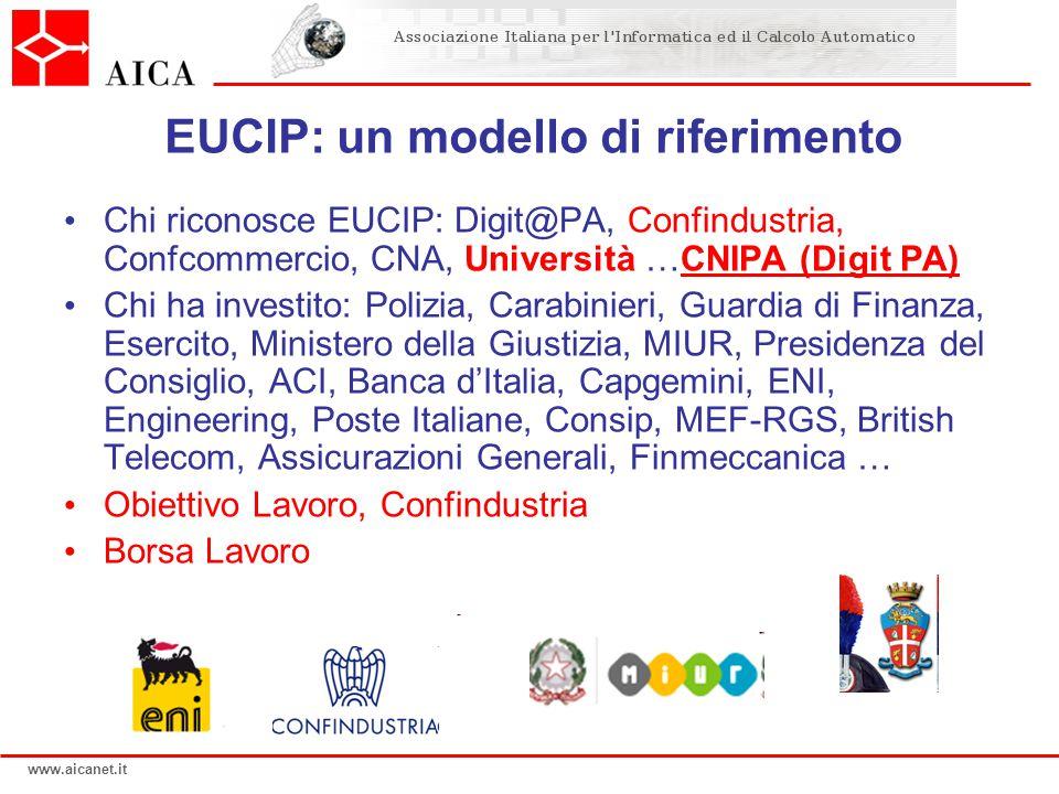 www.aicanet.it EUCIP: un modello di riferimento Chi riconosce EUCIP: Digit@PA, Confindustria, Confcommercio, CNA, Università …CNIPA (Digit PA) Chi ha