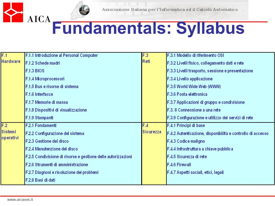 www.aicanet.it Fundamentals: Syllabus