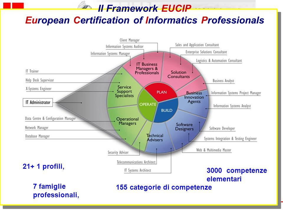 www.aicanet.it Il Framework EUCIP European Certification of Informatics Professionals 155 categorie di competenze 21+ 1 profili, 7 famiglie profession