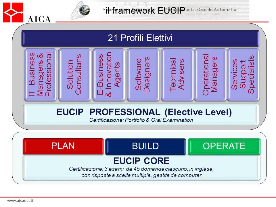 www.aicanet.it il framework EUCIP