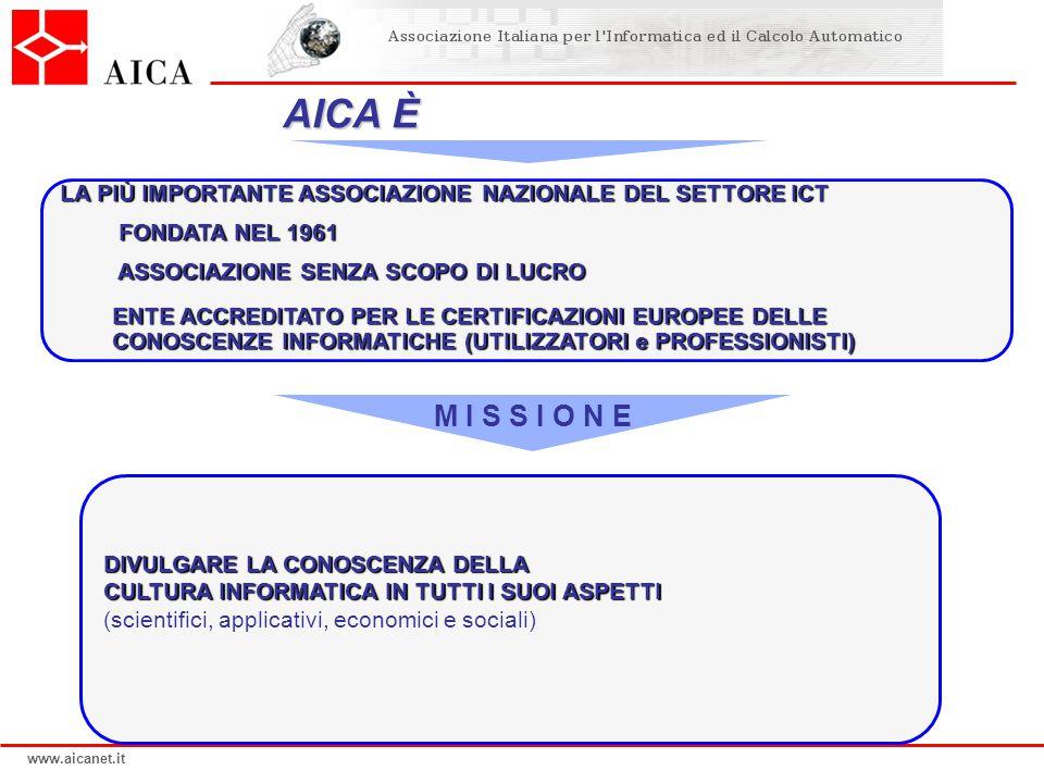 www.aicanet.it Cosa fa AICA VITA ASSOCIATIVA MONDO DIGITALE OLIMPIADI DI INFORMATICA CONVEGNI e DIDAMATICA SCUOLA e UNIVERSITÀ CERTIFICAZIONI INFORMATICHE EUROPEE FORUM PROFESSIONISTI ICT PROGETTI e RICERCHE STORIA DELLINFORMATICA IN ITALIA RELAZIONI NAZIONALI E INTERNAZIONALI