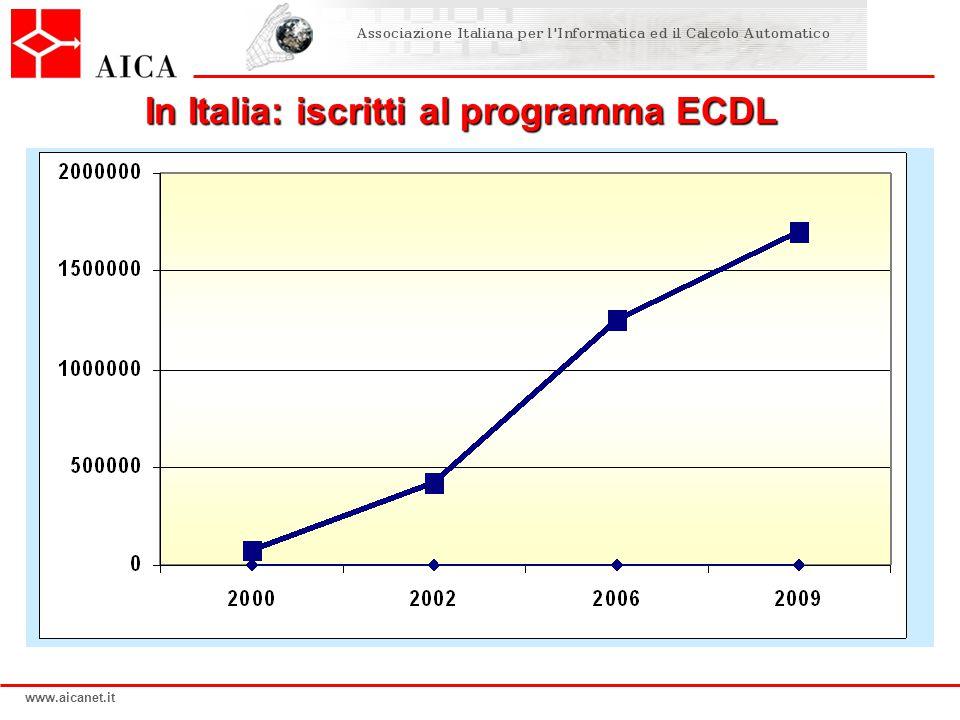 www.aicanet.it ECDL - ICDL i paesi nel mondo in cui ECDL è diffusa 150 Le lingue in cui è disponibile 50 Le sedi di esame (Test Center) 30.000 Gli iscritti al programma nel mondo 9.500.000