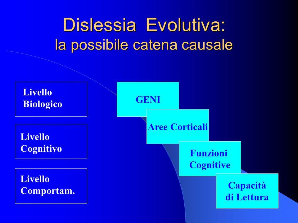Dislessia Evolutiva: la possibile catena causale Livello Biologico Livello Cognitivo Livello Comportam. GENI Aree Corticali Funzioni Cognitive Capacit