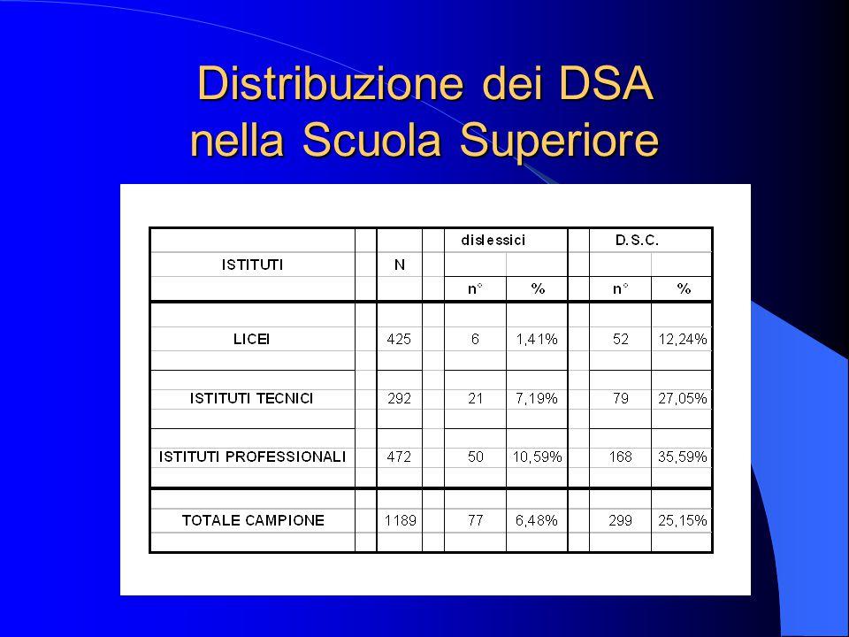 Distribuzione dei DSA nella Scuola Superiore