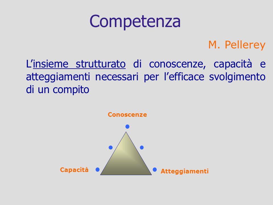Competenza M. Pellerey Linsieme strutturato di conoscenze, capacità e atteggiamenti necessari per lefficace svolgimento di un compito Conoscenze Atteg
