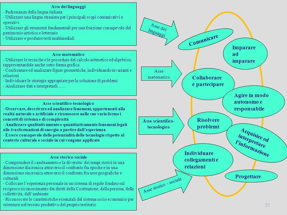 55 Risolvere problemi Asse dei linguaggi - Padronanza della lingua italiana - Utilizzare una lingua straniera per i principali scopi comunicativi e op