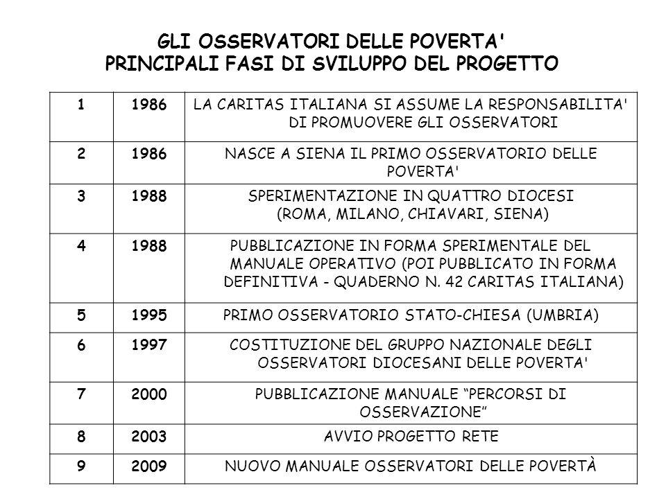 GLI OSSERVATORI DELLE POVERTA PRINCIPALI FASI DI SVILUPPO DEL PROGETTO 11986LA CARITAS ITALIANA SI ASSUME LA RESPONSABILITA DI PROMUOVERE GLI OSSERVATORI 21986NASCE A SIENA IL PRIMO OSSERVATORIO DELLE POVERTA 31988SPERIMENTAZIONE IN QUATTRO DIOCESI (ROMA, MILANO, CHIAVARI, SIENA) 41988PUBBLICAZIONE IN FORMA SPERIMENTALE DEL MANUALE OPERATIVO (POI PUBBLICATO IN FORMA DEFINITIVA - QUADERNO N.