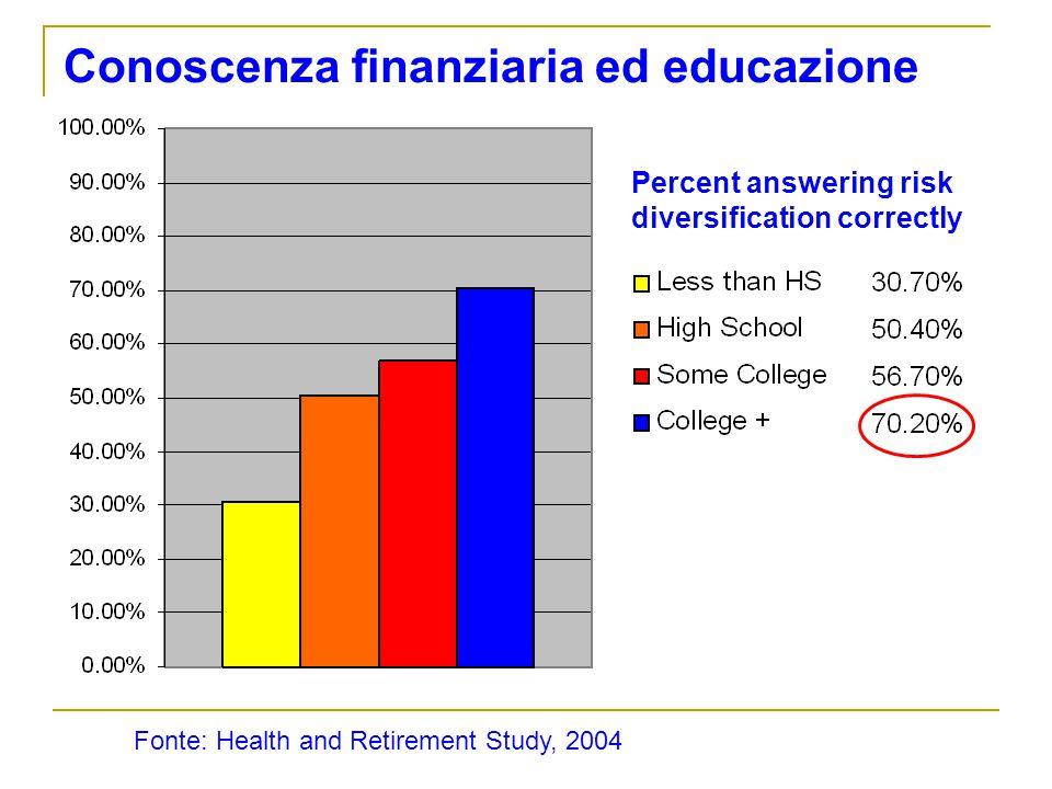 Conoscenza finanziaria ed educazione Fonte: Health and Retirement Study, 2004 Percent answering risk diversification correctly