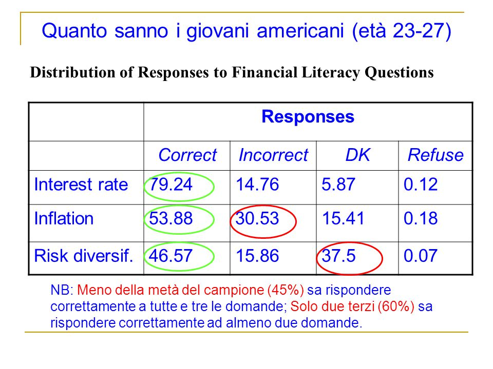 Quanto sanno i giovani americani (età 23-27) Distribution of Responses to Financial Literacy Questions NB: Meno della metà del campione (45%) sa rispo