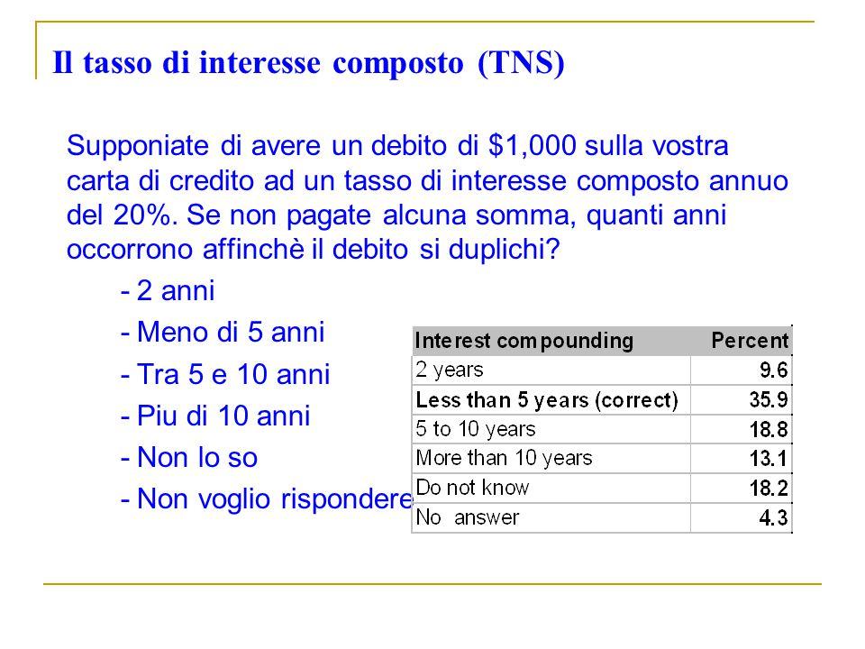Il tasso di interesse composto (TNS) Supponiate di avere un debito di $1,000 sulla vostra carta di credito ad un tasso di interesse composto annuo del