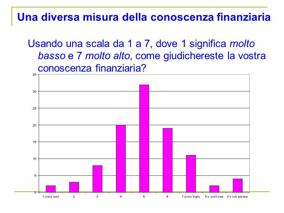 Una diversa misura della conoscenza finanziaria Usando una scala da 1 a 7, dove 1 significa molto basso e 7 molto alto, come giudichereste la vostra c