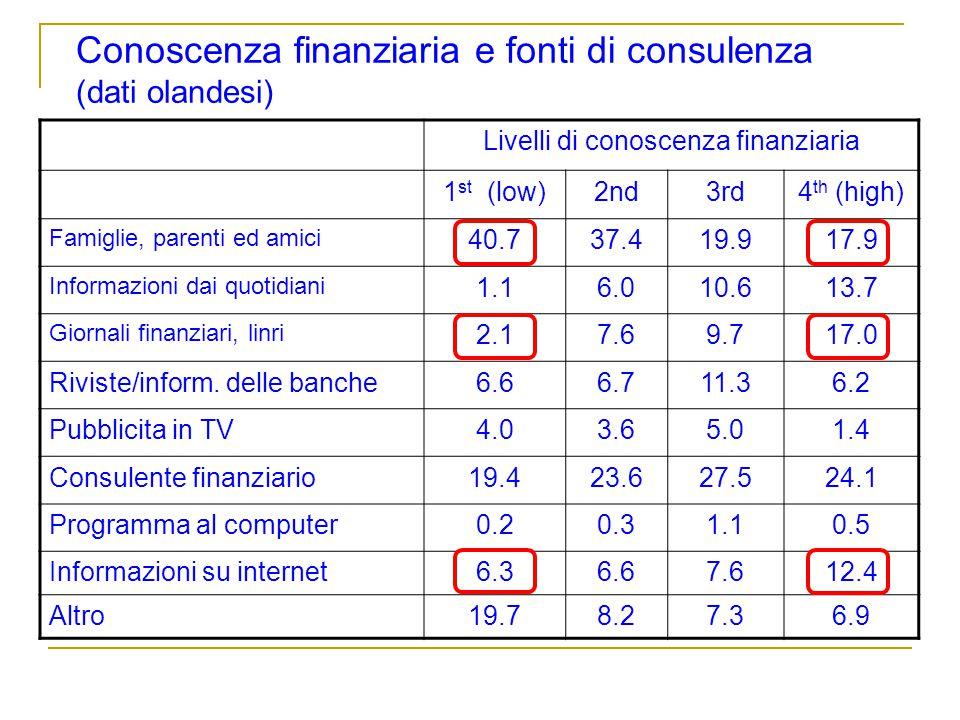 Conoscenza finanziaria e fonti di consulenza (dati olandesi) Livelli di conoscenza finanziaria 1 st (low)2nd3rd4 th (high) Famiglie, parenti ed amici