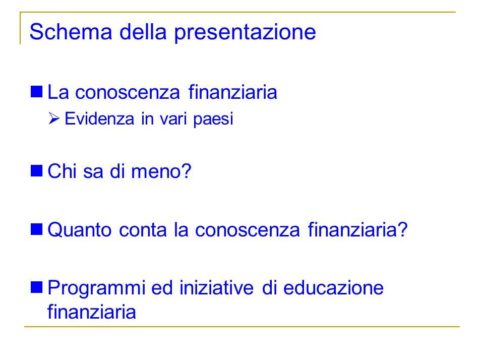 Schema della presentazione La conoscenza finanziaria Evidenza in vari paesi Chi sa di meno? Quanto conta la conoscenza finanziaria? Programmi ed inizi