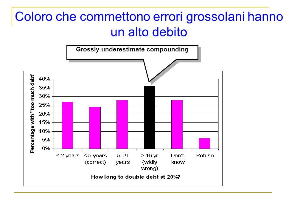 Coloro che commettono errori grossolani hanno un alto debito Grossly underestimate compounding