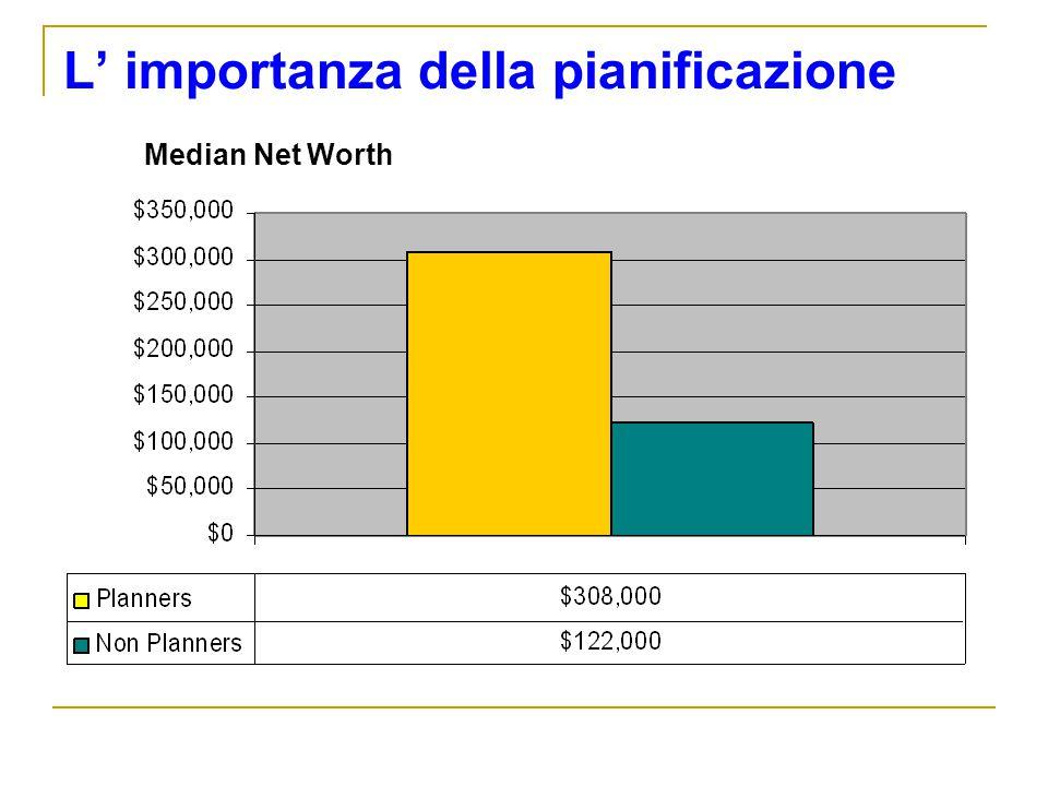 L importanza della pianificazione Median Net Worth