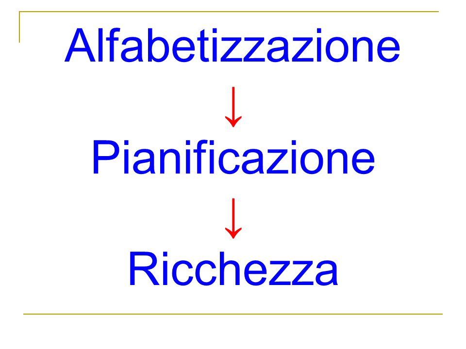 Alfabetizzazione Pianificazione Ricchezza