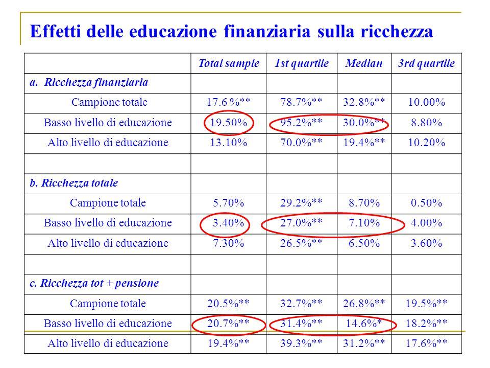 Effetti delle educazione finanziaria sulla ricchezza Total sample1st quartileMedian3rd quartile a. Ricchezza finanziaria Campione totale17.6 %**78.7%*