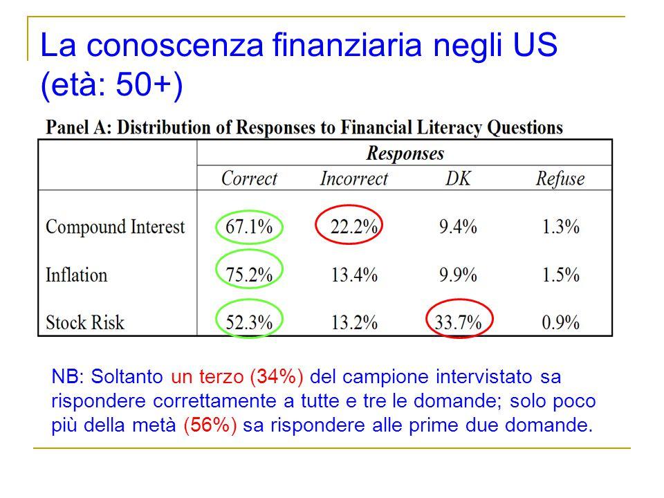 La conoscenza finanziaria negli US (età: 50+) NB: Soltanto un terzo (34%) del campione intervistato sa rispondere correttamente a tutte e tre le doman