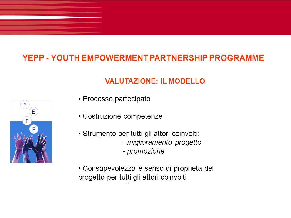 YEPP - YOUTH EMPOWERMENT PARTNERSHIP PROGRAMME VALUTAZIONE: IL MODELLO Processo partecipato Costruzione competenze Strumento per tutti gli attori coin