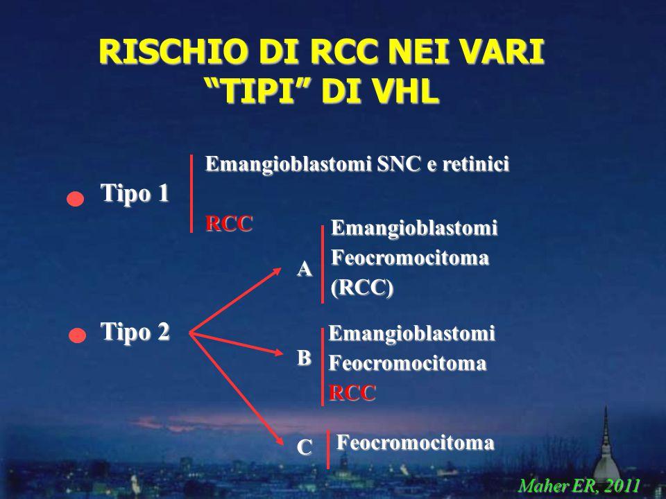 Tipo 1 Tipo 2 RISCHIO DI RCC NEI VARI TIPI DI VHL Emangioblastomi SNC e retinici RCC ABC EmangioblastomiFeocromocitomaRCC EmangioblastomiFeocromocitoma(RCC) Feocromocitoma Maher ER, 2011