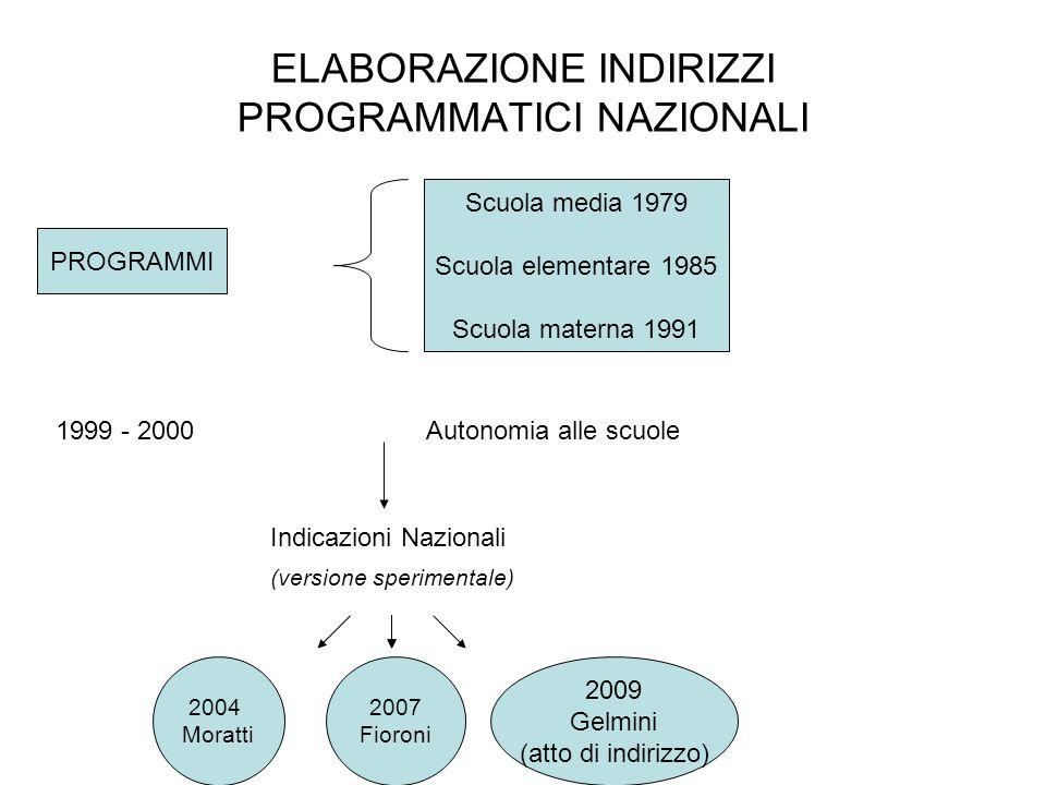 ELABORAZIONE INDIRIZZI PROGRAMMATICI NAZIONALI PROGRAMMI Scuola media 1979 Scuola elementare 1985 Scuola materna 1991 1999 - 2000Autonomia alle scuole
