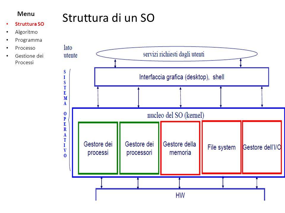 Menu Struttura di un SO Struttura SO Algoritmo Programma Processo Gestione dei Processi