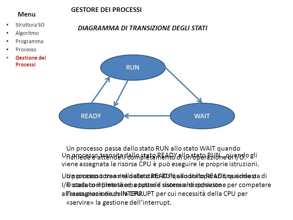 Menu Struttura SO Algoritmo Programma Processo Gestione dei Processi GESTORE DEI PROCESSI DIAGRAMMA DI TRANSIZIONE DEGLI STATI RUN WAITREADY Un proces