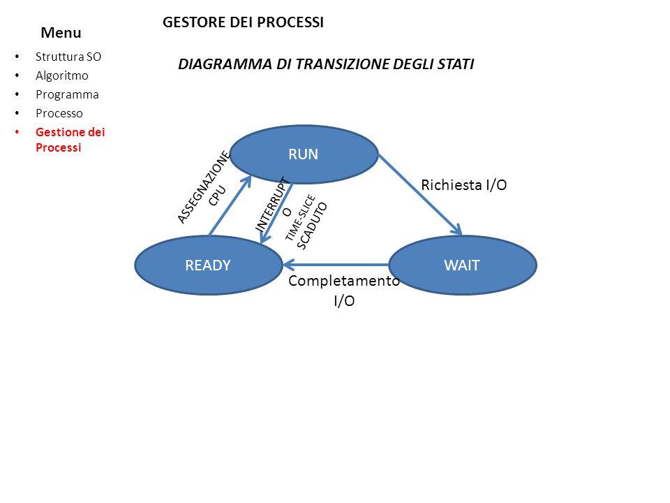 Menu Struttura SO Algoritmo Programma Processo Gestione dei Processi GESTORE DEI PROCESSI DIAGRAMMA DI TRANSIZIONE DEGLI STATI RUN WAITREADY Richiesta