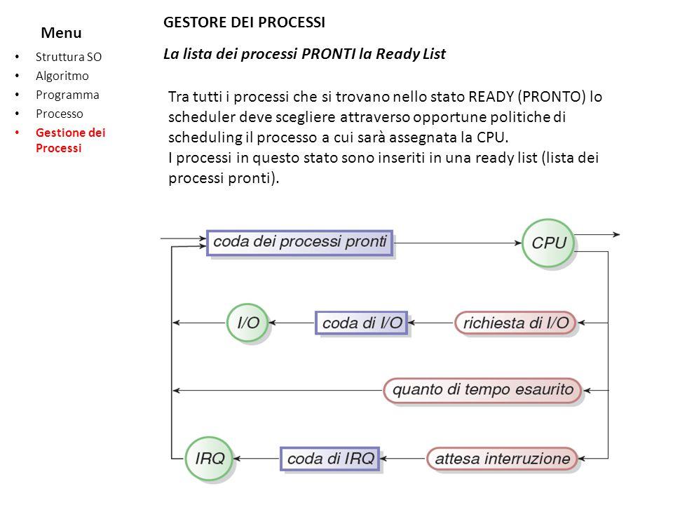 Menu Struttura SO Algoritmo Programma Processo Gestione dei Processi GESTORE DEI PROCESSI La lista dei processi PRONTI la Ready List Tra tutti i proce