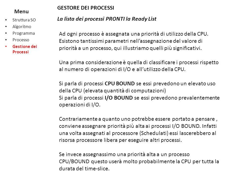 Menu Struttura SO Algoritmo Programma Processo Gestione dei Processi GESTORE DEI PROCESSI La lista dei processi PRONTI la Ready List Ad ogni processo