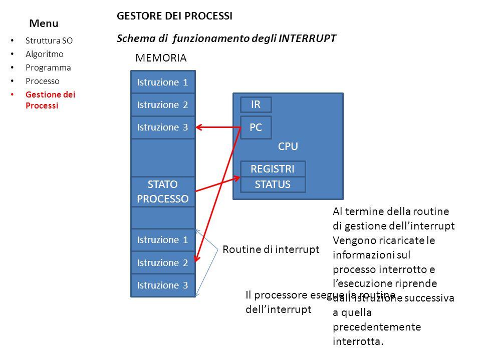 Menu Struttura SO Algoritmo Programma Processo Gestione dei Processi GESTORE DEI PROCESSI Schema di funzionamento degli INTERRUPT CPU PC REGISTRI STAT