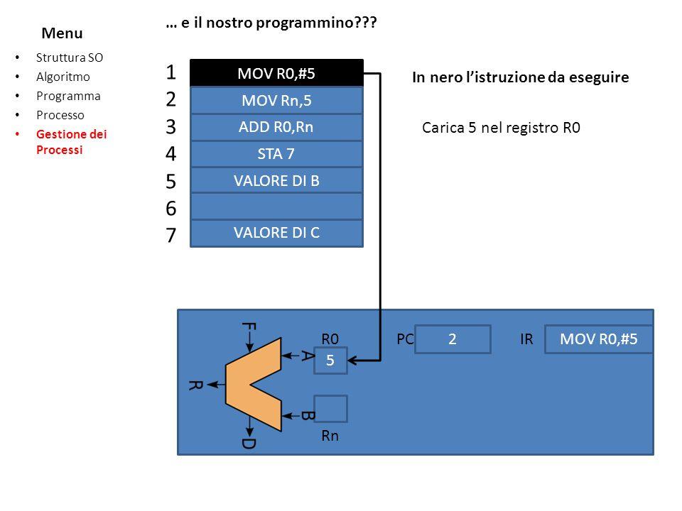 Menu Struttura SO Algoritmo Programma Processo Gestione dei Processi … e il nostro programmino??? 12345671234567 MOV R0,#5 MOV Rn,5 ADD R0,Rn STA 7 VA