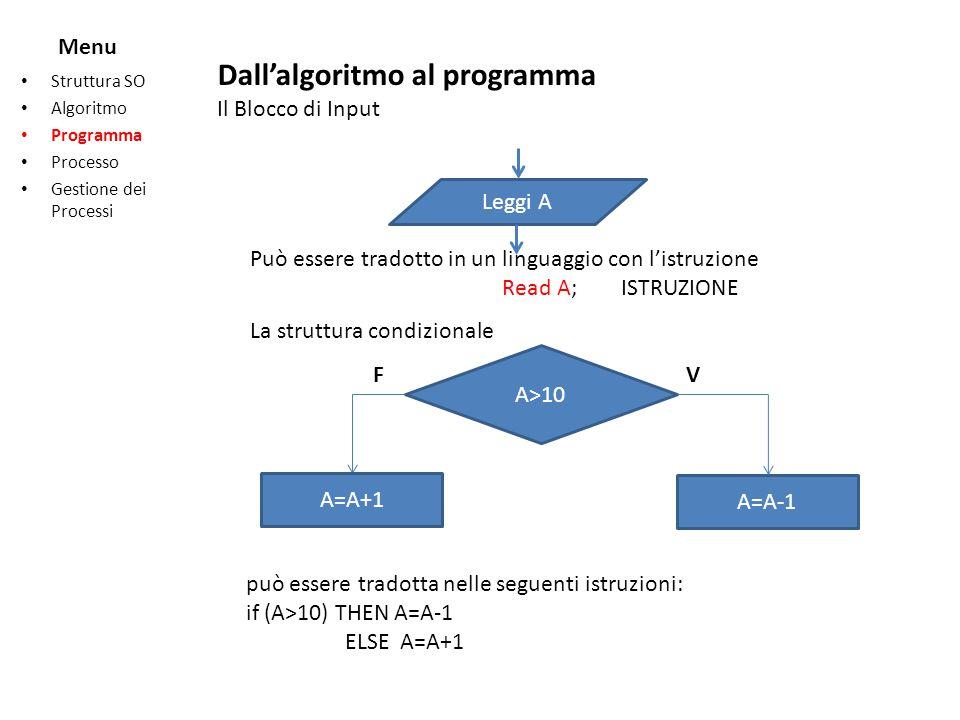 Menu Struttura SO Algoritmo Programma Processo Gestione dei Processi Leggi A A>10 A=A+1 A=A-1 FV Può essere tradotto in un linguaggio con listruzione