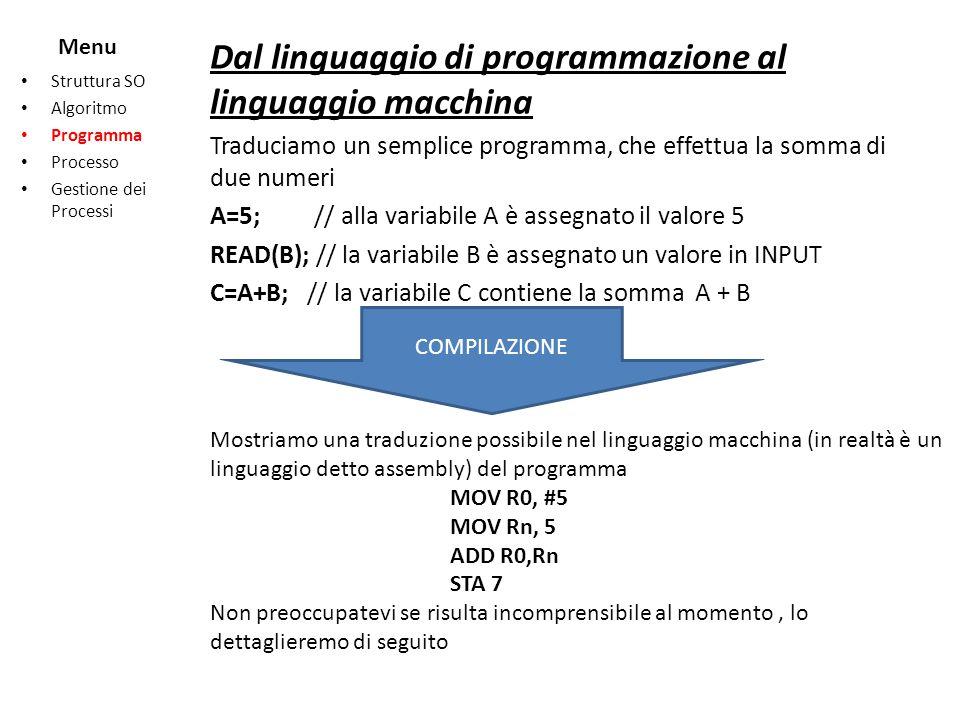 Menu Struttura SO Algoritmo Programma Processo Gestione dei Processi ISTRUZIONI MACCHINA MOV R0, #5 MOV Rn, 5 ADD R0,Rn STA 7 Le istruzioni del programma, cosi come le variabili usate dal programma sono memorizzate in memoria.
