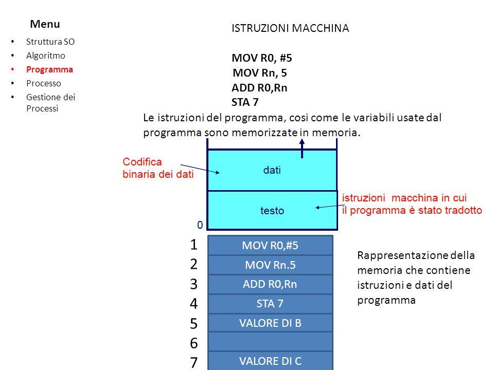 Menu Struttura SO Algoritmo Programma Processo Gestione dei Processi 12345671234567 MOV R0,#5 MOV Rn,5 ADD R0,Rn STA 7 VALORE DI B VALORE DI C I dati su cui operano le istruzioni sono contenute nella locazione di indirizzo 5 e nella locazione di indirizzo 7 Le istruzioni del programma sono memorizzate dalla locazione 1 alla locazione 4 CPU BUS E la CPU lesecutore delle istruzioni, quindi sono previsti meccanismi per cui le istruzioni da eseguire sono trasferite dalla memoria allUNITA CENTRALE DI ELABORAZIONE