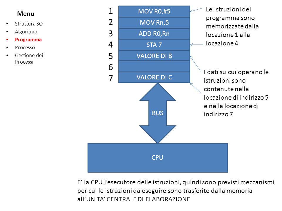 Menu Struttura SO Algoritmo Programma Processo Gestione dei Processi 12345671234567 MOV R0,#5 MOV Rn,5 ADD R0,Rn STA 7 VALORE DI B VALORE DI C I dati