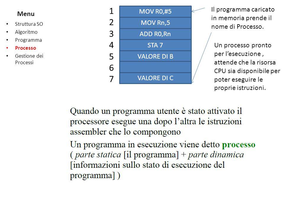 Menu Struttura SO Algoritmo Programma Processo Gestione dei Processi 12345671234567 MOV R0,#5 MOV Rn,5 ADD R0,Rn STA 7 VALORE DI B VALORE DI C Un proc