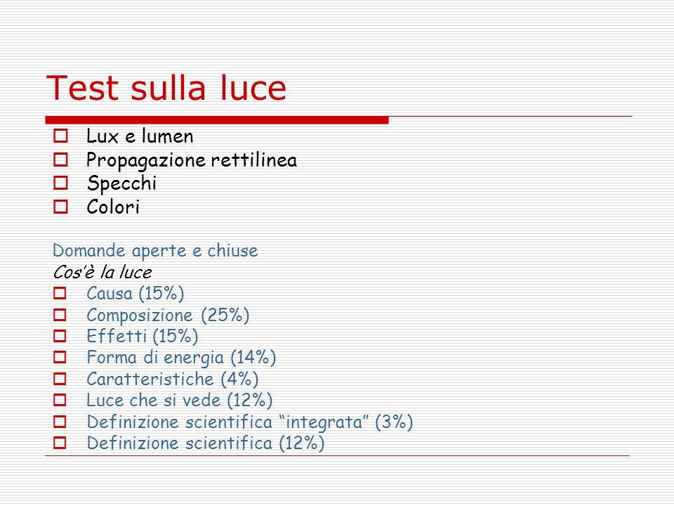 Test sulla luce Lux e lumen Propagazione rettilinea Specchi Colori Domande aperte e chiuse Cosè la luce Causa (15%) Composizione (25%) Effetti (15%) Forma di energia (14%) Caratteristiche (4%) Luce che si vede (12%) Definizione scientifica integrata (3%) Definizione scientifica (12%)