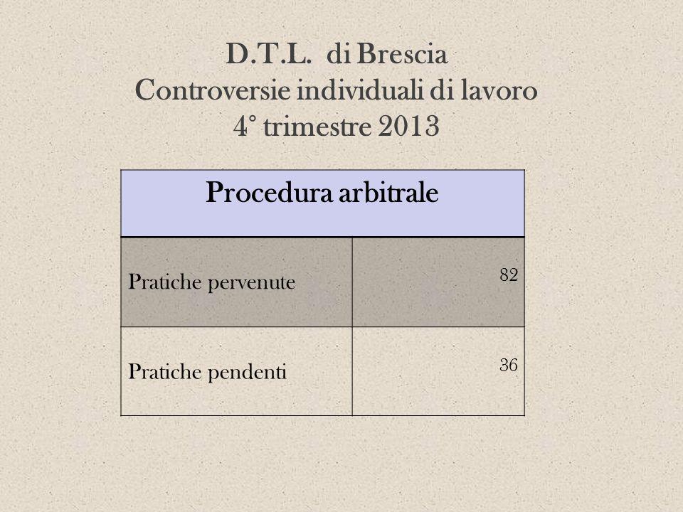 D.T.L. di Brescia Controversie individuali di lavoro 4° trimestre 2013 Procedura arbitrale Pratiche pervenute 82 Pratiche pendenti 36