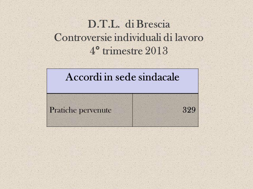 Accordi in sede sindacale Pratiche pervenute329 D.T.L. di Brescia Controversie individuali di lavoro 4° trimestre 2013