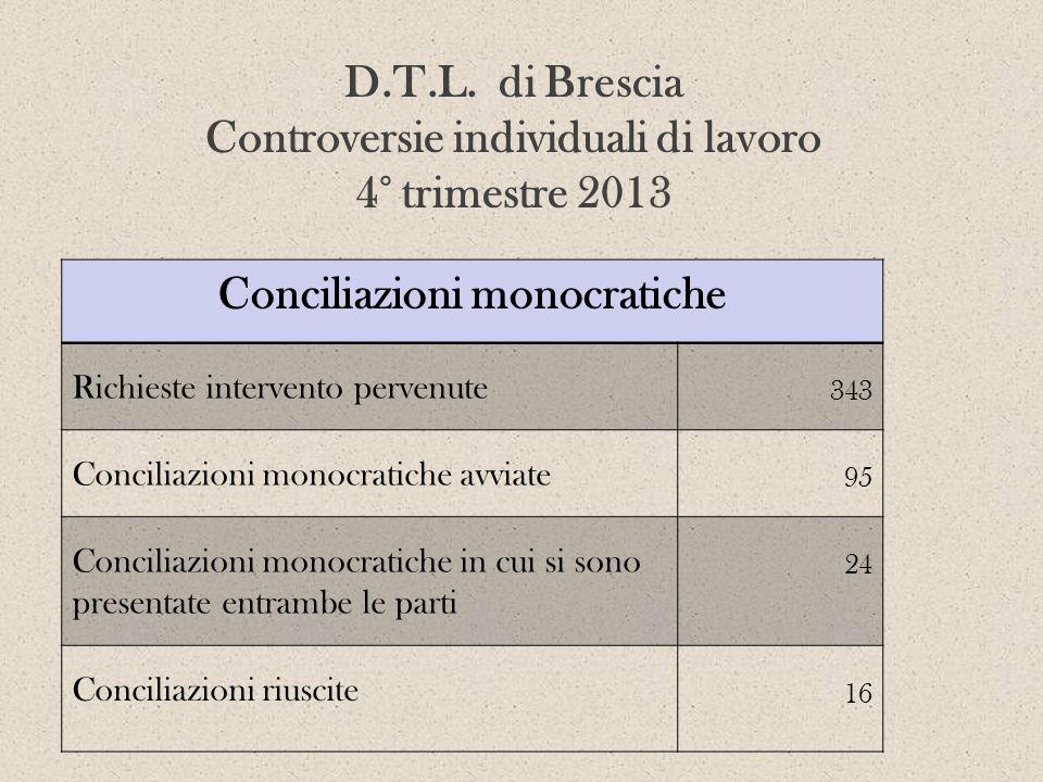 Conciliazioni monocratiche Richieste intervento pervenute 343 Conciliazioni monocratiche avviate 95 Conciliazioni monocratiche in cui si sono presenta